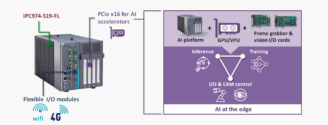 IPC974-519-FL combines edge AI and machine vision elements